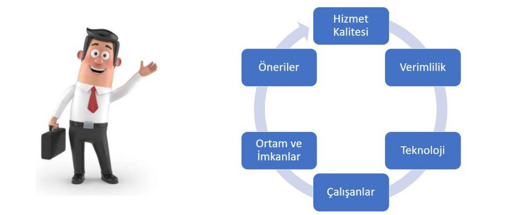 cagrimerkezi-musterihizmetleri-operasyonelbirimler-analiz-danismanlik-boyutlar